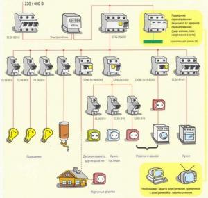 Электропроводка в доме, квартире, на даче. Правила, нормы, схемы.